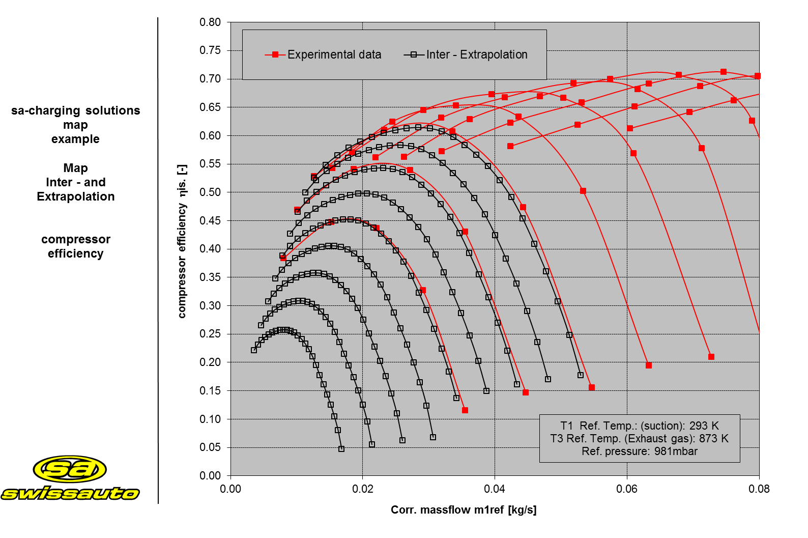 Inter- and extrapolation of the compressor efficiency